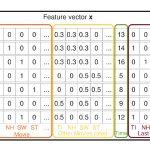 万字长文,详解推荐系统领域经典模型FM因子分解机-小李子的blog