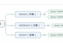 sql server 交集,差集的用法详解-小李子的blog