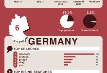 奇妙的搜索世界——这10个国家的人都在找什么-小李子的blog
