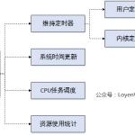 【原创】Linux虚拟化KVM-Qemu分析(七)之timer虚拟化-小李子的blog