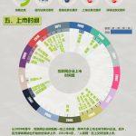 【图说天下】数据之美:中国互联网上市企业分析报告-小李子的blog