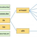 Atlas – 手淘移动容器化框架和思考-小李子的blog