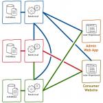 在微服务下基于 GraphQL 构建 BFF-小李子的blog