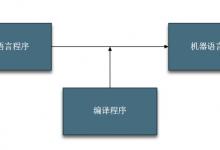 编译原理(1)总结-小李子的blog