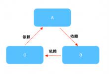 SpringIOC循环依赖-小李子的blog