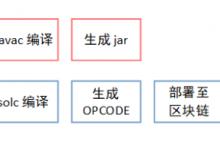 基于Fisco-Bcos的区块链智能合约-简单案例实践-小李子的blog