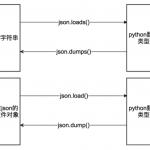 【python接口自动化】- 使用json及jsonpath转换和提取数据-小李子的blog