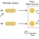 Apache Flink 如何正确处理实时计算场景中的乱序数据-小李子的blog