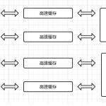 高效并发下的高速缓存和指令重排-小李子的blog
