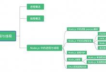 深入理解Node.js 进程与线程(8000长文)-小李子的blog