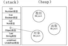 JS复习之深浅拷贝-小李子的blog