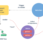 从 Vue.js 源码角度再看数据绑定-小李子的blog