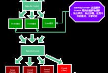 庐山真面目之七微服务架构Consul集群、Ocelot网关集群和IdentityServer4版本实现-小李子的blog