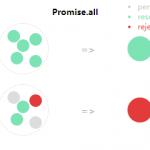 掌握 Promise 的逻辑方法-小李子的blog