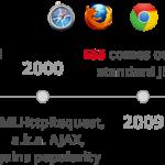 JavaScript ES6特性(ECMAScript 6 and ES2015+)-小李子的blog