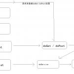 SpringMVC源码分析-小李子的blog