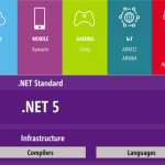 Docker最全教程——.NET5进一步拥抱容器技术-小李子的blog