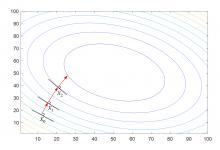 梯度下降法原理与仿真分析||系列(1)-小李子的blog