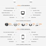 HTML5 革命:HTML5 的过去,现在和未来【信息图表】-小李子的blog