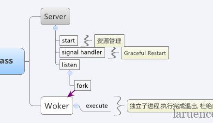 Mpass - PHP做Socket服务的解决方案-小李子的blog