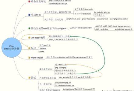 用C/C++扩展你的PHP-小李子的blog