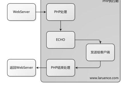 加速PHP的ECHO-小李子的blog